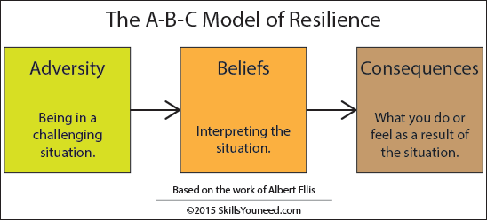 The A-B-C Model of Resilience. Adversity (being in a challenging situation). Beliefs (interpreting the situation).  Consequences (what you do or feel as a result of the situation). Based on the work of Albert Ellis.  SkillsYouNeed 2015