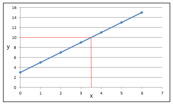 Using a graph to work out the value of y based on any given value of x.