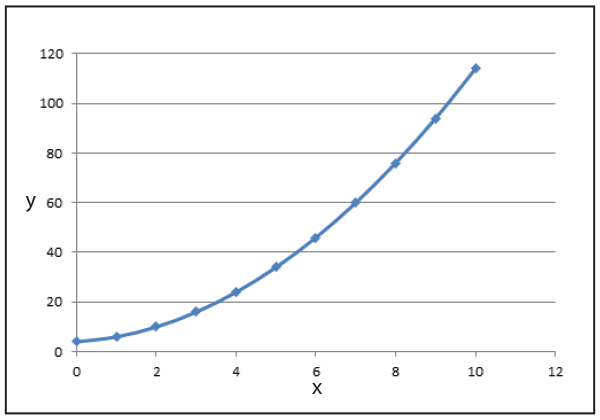 A graph in algebra.  Use the value of x to find the value of y.