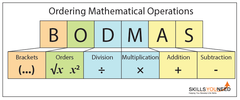 Ordering Mathematical Operations Bodmas Skillsyouneed