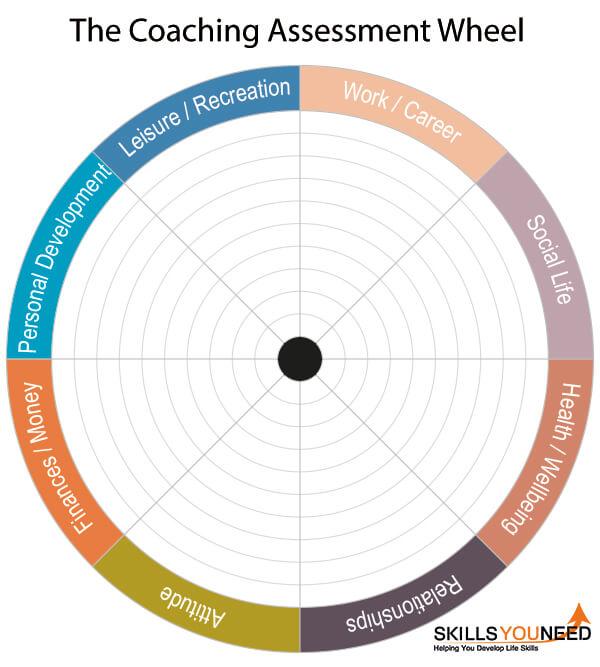 Coaching Assessment Wheel