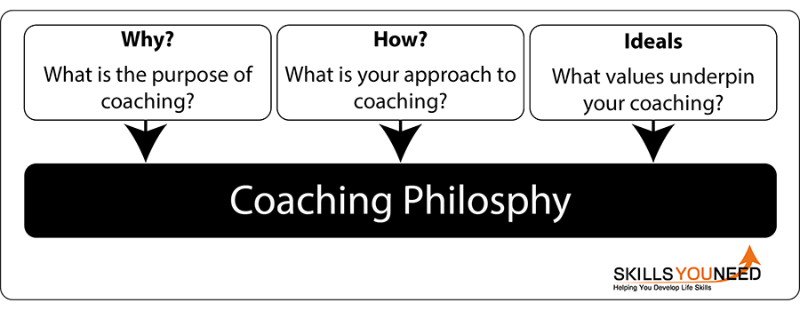 Coaching philosphy. Why?, How? and Ideals