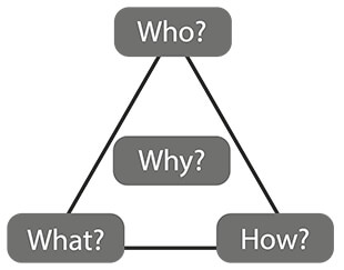Triangle Model of Coaching - Who?, What?, How? and Why?