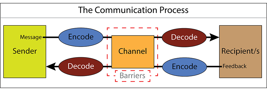 Communication pdf electronic techniques