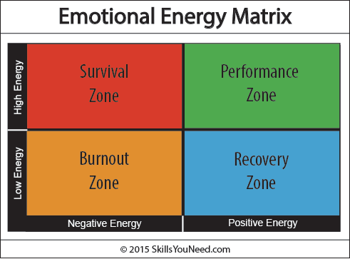 Emotional Energy Matrix showing the various states arising from high and low and negative and positive energy.