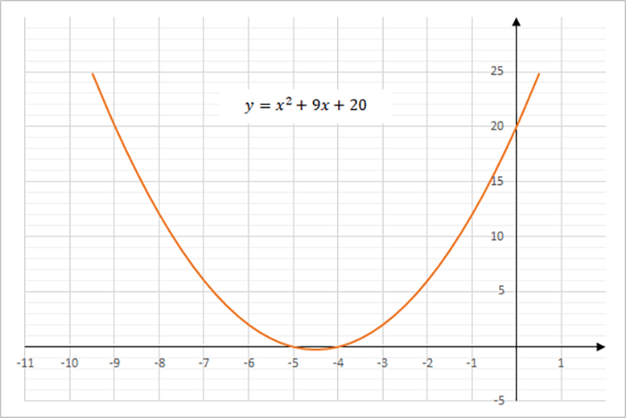 Graph of the equation y = x^2 + 9x + 20