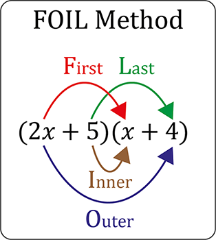 FOIL method for solving equations. First, Outside, Inside, Last.