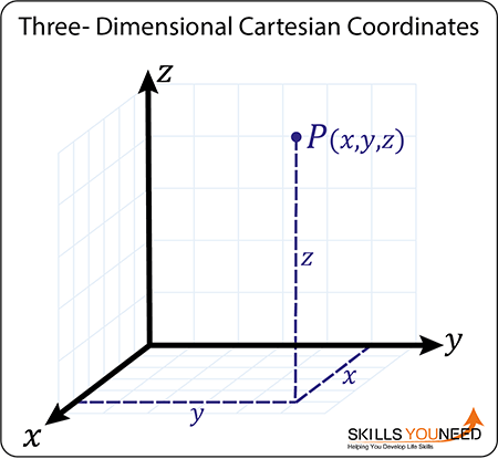 Three-Dimensional Cartesian Coordinates