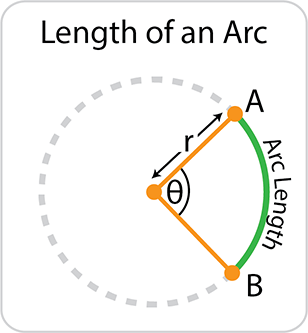 Length of an arc of a circle. 2πr × (θ ÷ 360)