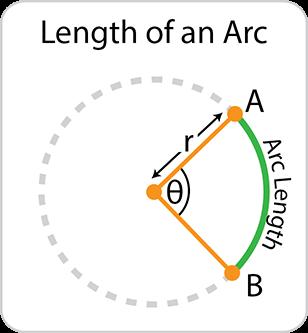 Length of an arc.  2πr × (θ ÷ 360)