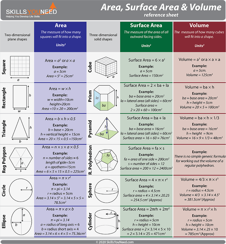 Area, Surface Area and Volume Reference Sheet. Formulas for working out the area, surface area and volume of common geometric shapes.