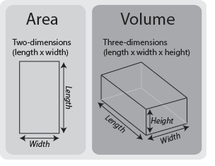 In a geometric plane whats the difference between length and width?