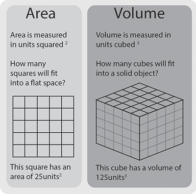 Calculating Area and Volume. Area is measured in units squared, how many squares will fit into a flat (two dimensional space)?                       Volume is measured in units cubed, how many cubes will fit into a solid (three-dimensional) object?