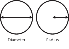 Calculating area skillsyouneed diameter and radius of a circle ccuart Images