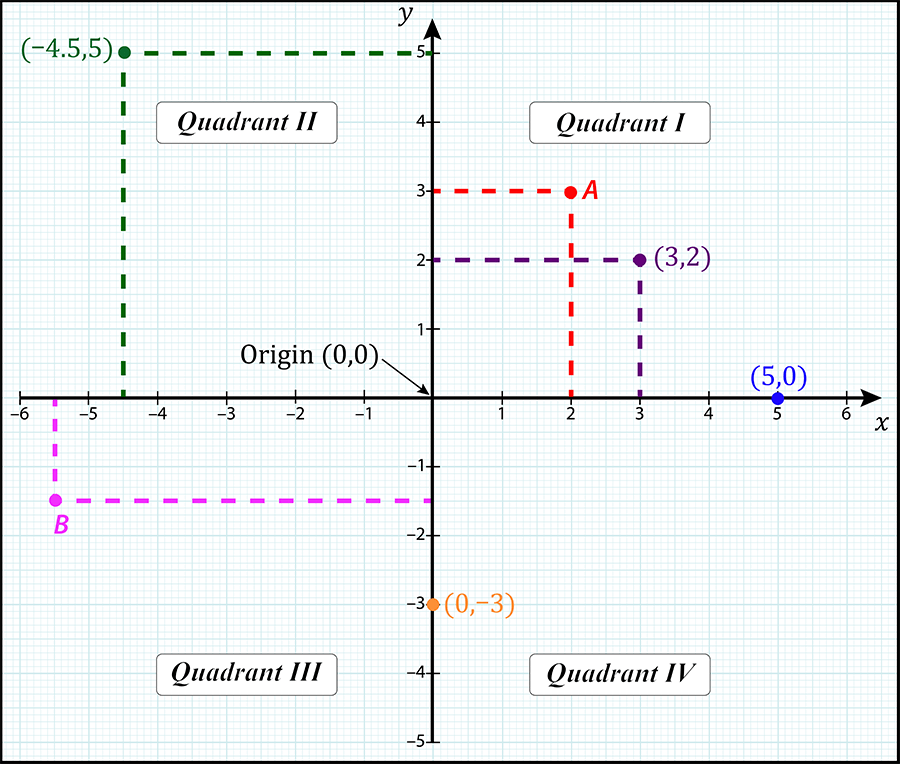 Examples of Cartesian Coordinates