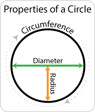 Properties of a circle. Circumference, Diameter and Radius.