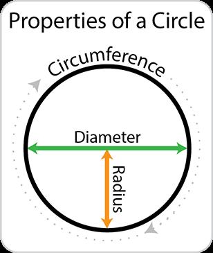 Properties of a circle.  Circumference, Diameter and Radius.