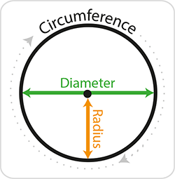 Diagram to show the circumference, radius and diameter of a circle.