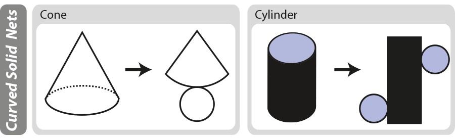 Nets of a cone and cylinder.