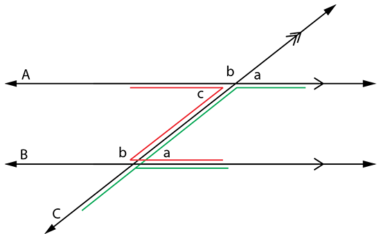 Line crossing parallel lines to create corresponding and an alternate angle. Z and F angles.