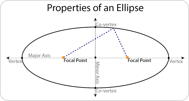 Properties of an Ellipse. Diagram includes major and minor axis with vertices and focla points.