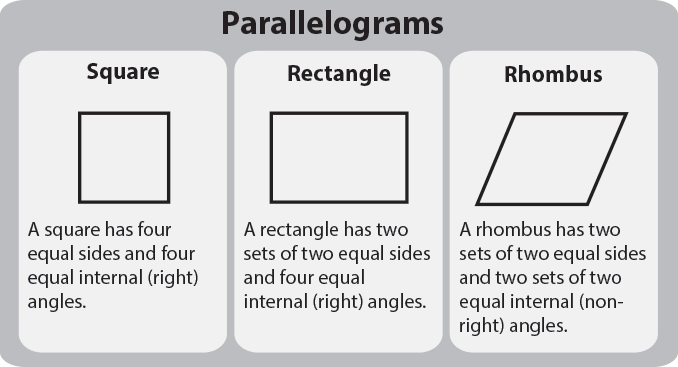 Parallelograms. Square, Rectangle and Rhombus.
