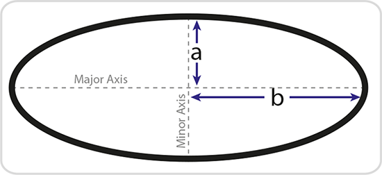 Ellipse circumference.