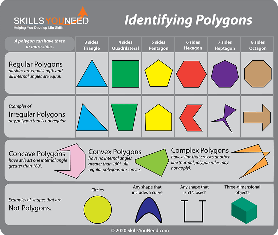Properties of polygons skillsyouneed identifying polygons regular irregular concave convex and complex polygons ccuart
