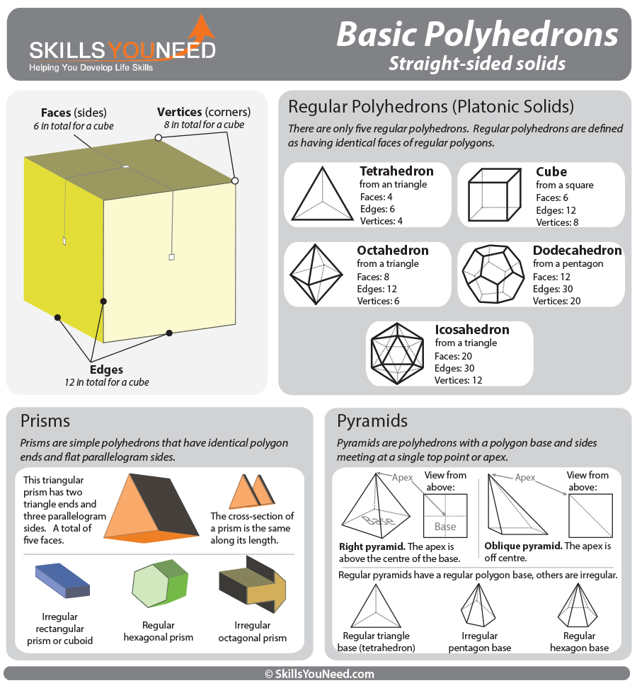 Three dimensional shapes skillsyouneed properties of basic polyhedrons regular polyhedrons prisms and pyramids ccuart Image collections