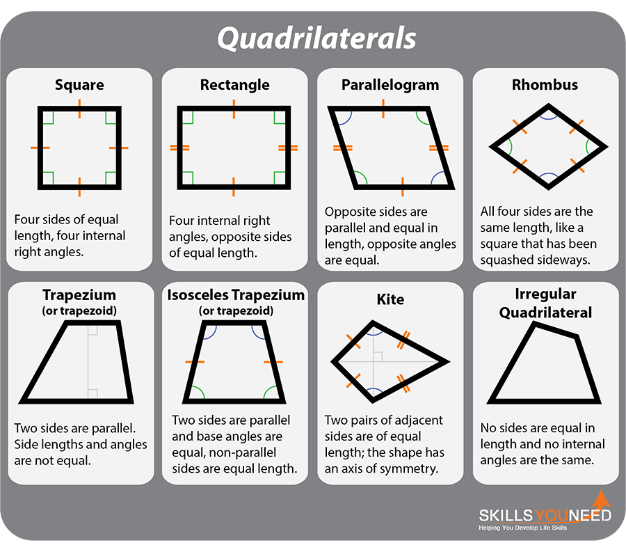 Quadrilaterals.  Four sided shapes including square, rectangle, parallelogram, rhombus, trapezium and kite.
