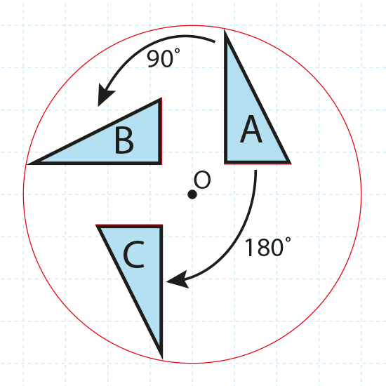 Rotation. Diagram showing a right-angled triangle rotated by 90 and 180 degrees.
