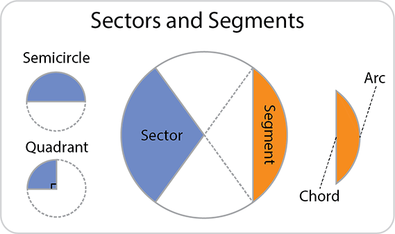 Circle sectors including semicircles (half-circles) and quadrants (quater circles). Segments of a circle, chord and arc.