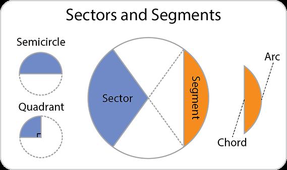 Sectors and Segments. Sectors including semicircles and quadrants. Segments, chord and arc.