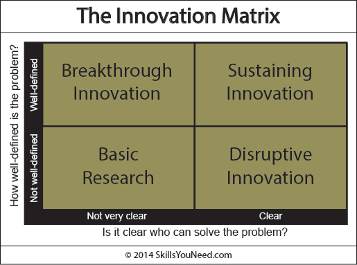 The Innovation Matrix, showing the four categories of innovation: Breakthrough Innovation, Sustaining Innovation, Basic Research and Disruptive Innovation.