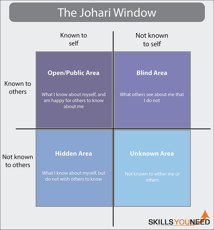 The Johari Window for modelling group processes.