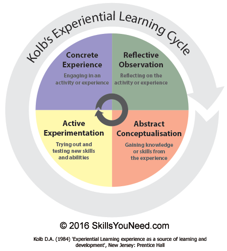 Learning Styles | SkillsYouNeed