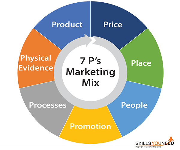 The 7p's of Marketing Mix. Product, Price, Place, People, Promotion, Processes, Physical Evidence.