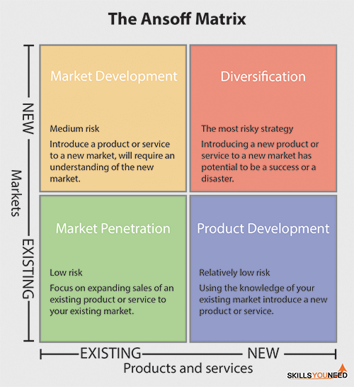 The Ansoff Matrix. Helps you to identify product or services growth strategy.