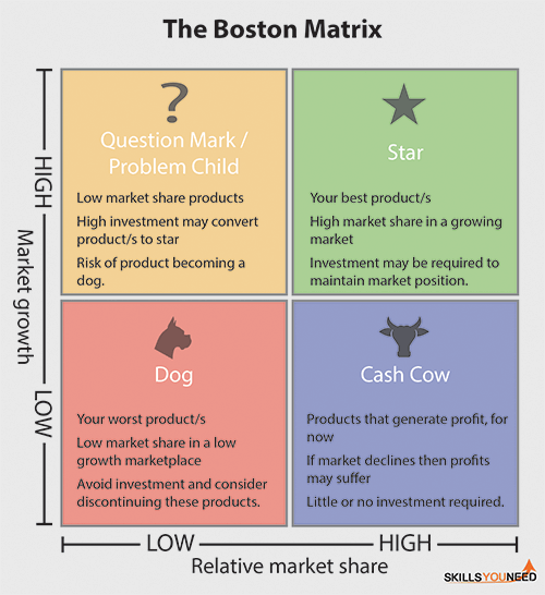 The Boston Matrix. Helps you to categorise your products based on market share and market growth.