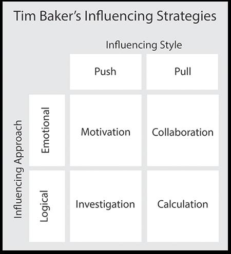 Tom Baker's Influencing Strategies