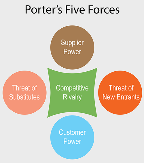 Porter's Five Forces of Industry Competition