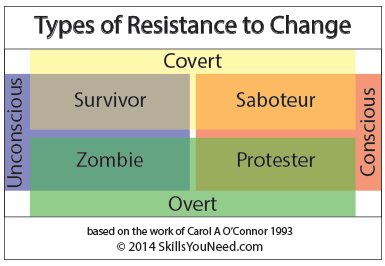 Types of Resistance to Change. Based on O'Connor 1993