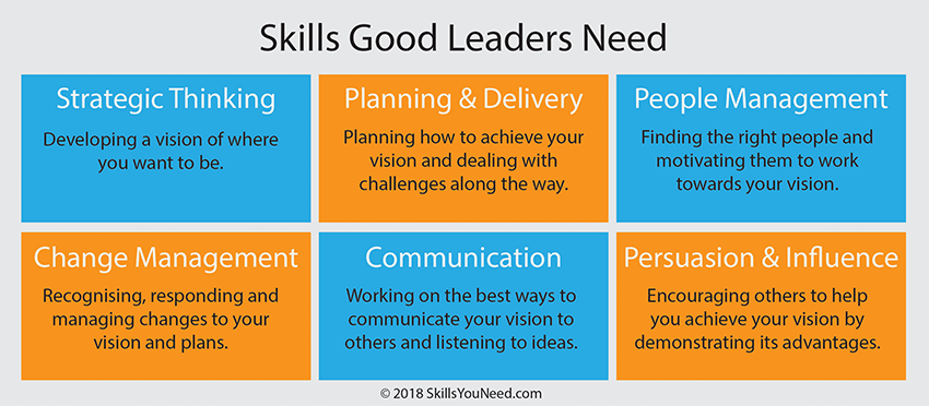Skills Good Leaders Need. Strategic Thinking. Planning and Delivery. People Management. Change Management. Communication. Persuasion and Influence.