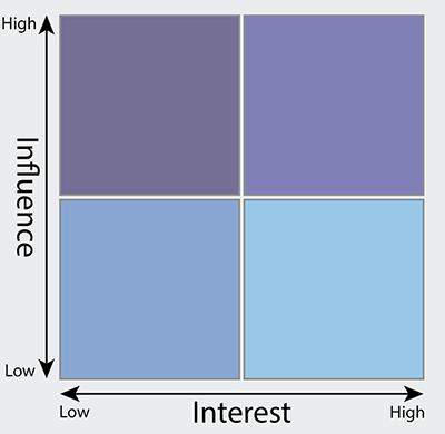 Matrix for stakeholder analysis.