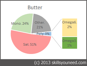 Pie chart to show fat proportions of Butter