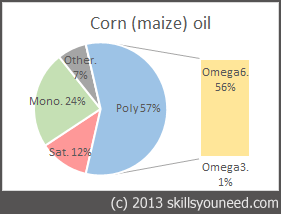 Pie chart to show fat proportions of Corn (maize) Oil
