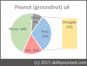 Pie chart to show fat proportions of Peanut (groundnut) Oil
