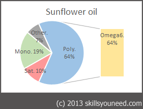 Pie chart to show fat proportions of Sunflower Oil