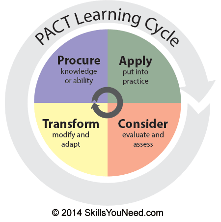 PACT Learning Cycle