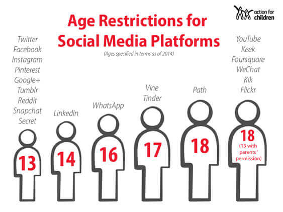 Age restrictions for soccial media platforms.